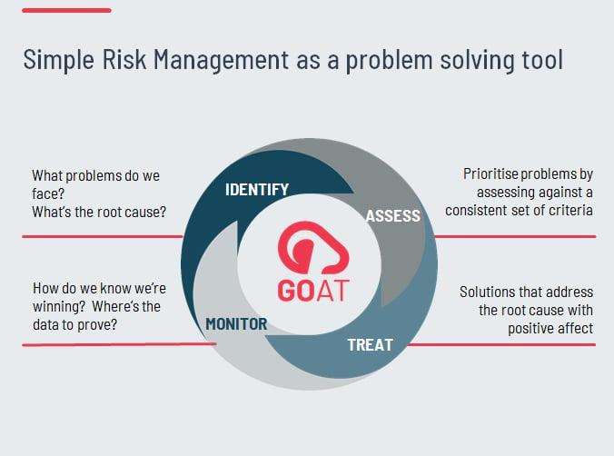 Simple Risk Management process