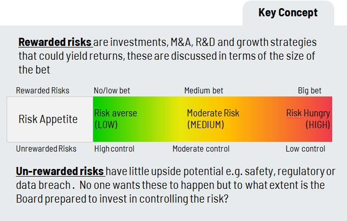 rewarded and unrewarded risk to clarity risk appetite