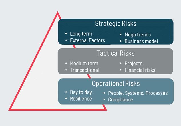 Strategic, tactical, operational risk model